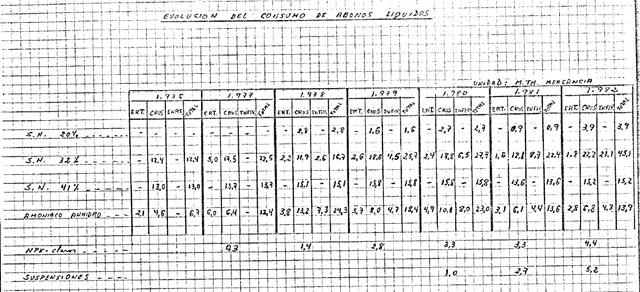 Evolución del consumo de abonos líquidos (1976 - 1982)